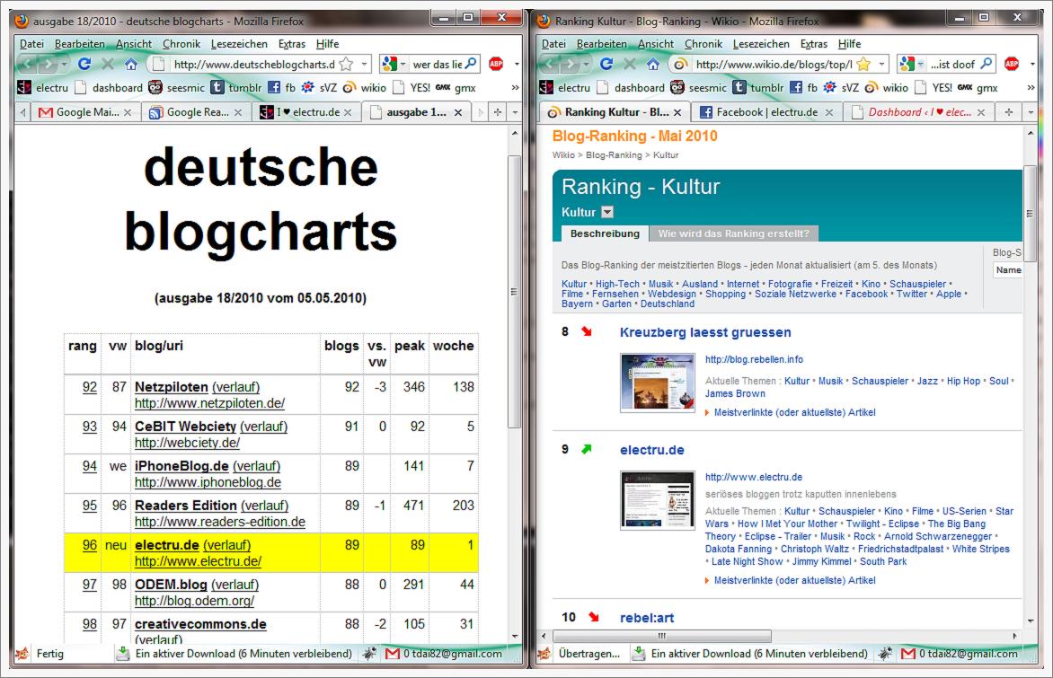 deutscheblogcharts